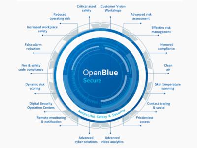 OpenBlue Secure Power Edge Server